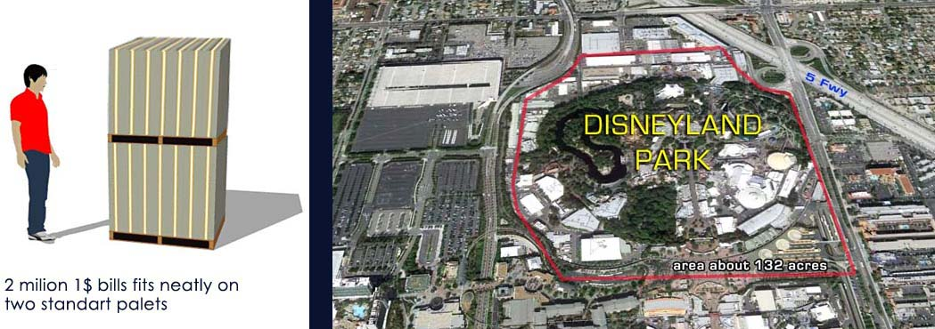 1 trilion dollars in 1$ bills in double stacked pallets = 132 acres which is the size of DISNEYLAND PARK in Anaheim